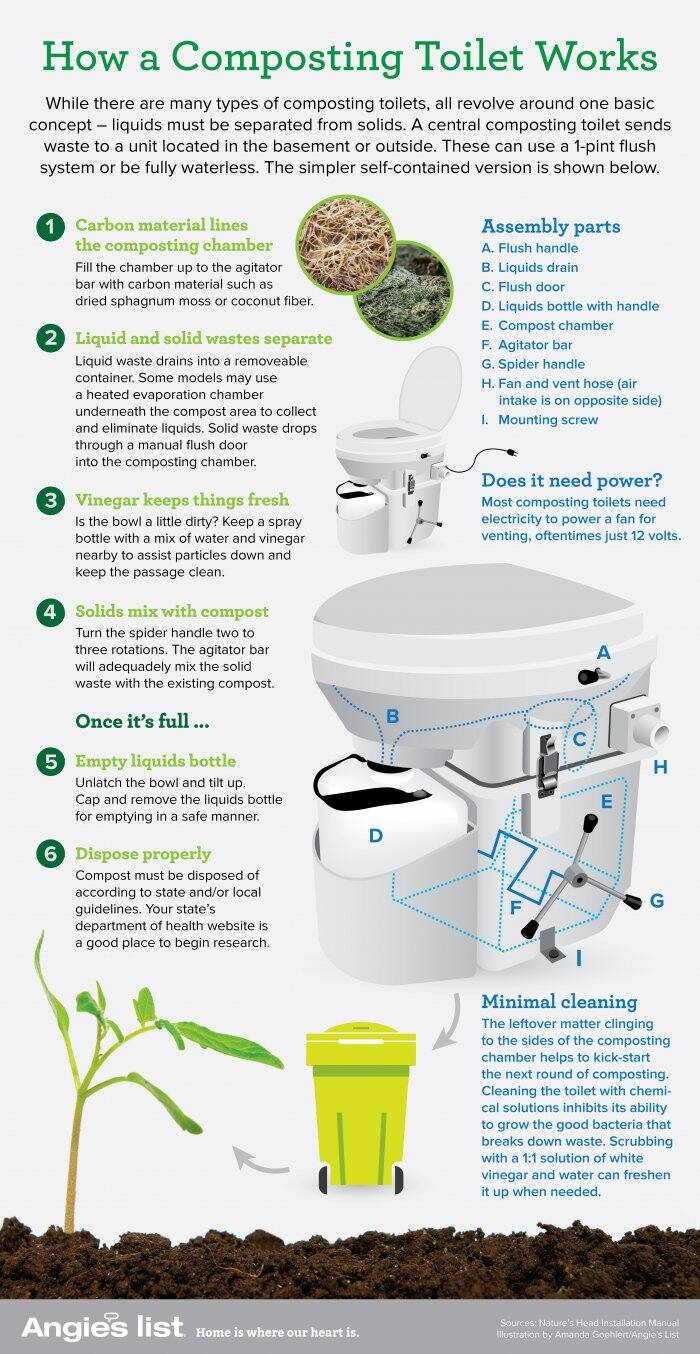 How Does A Toilet Work : What is a composting toilet does it work angie s list